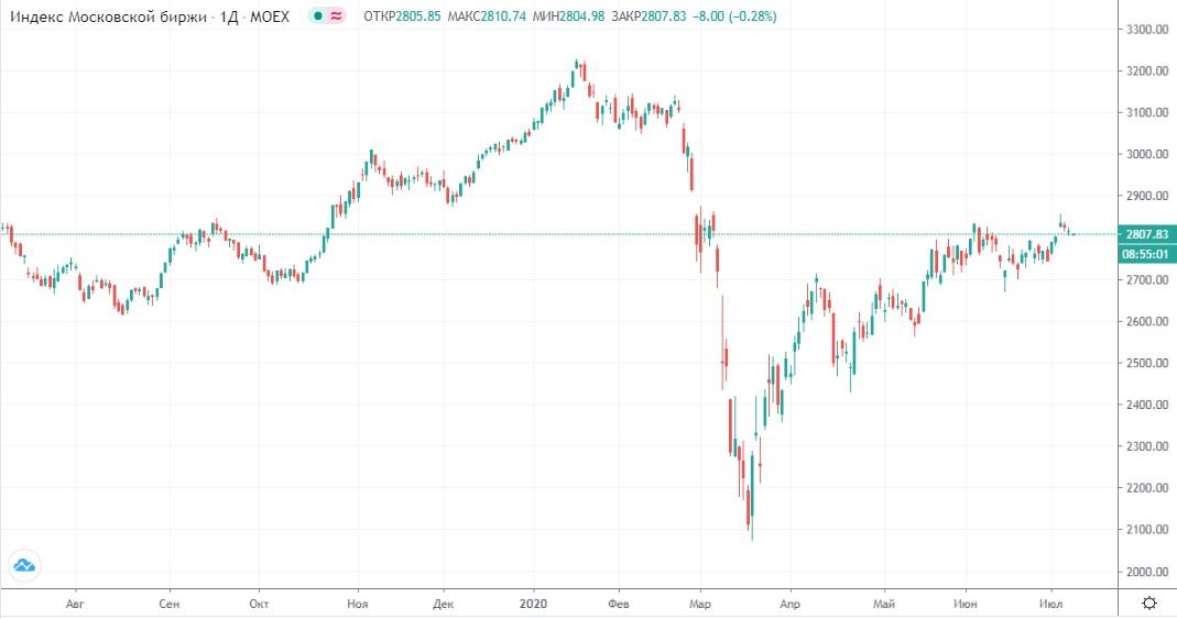 Обзор рынка 09.07.2020