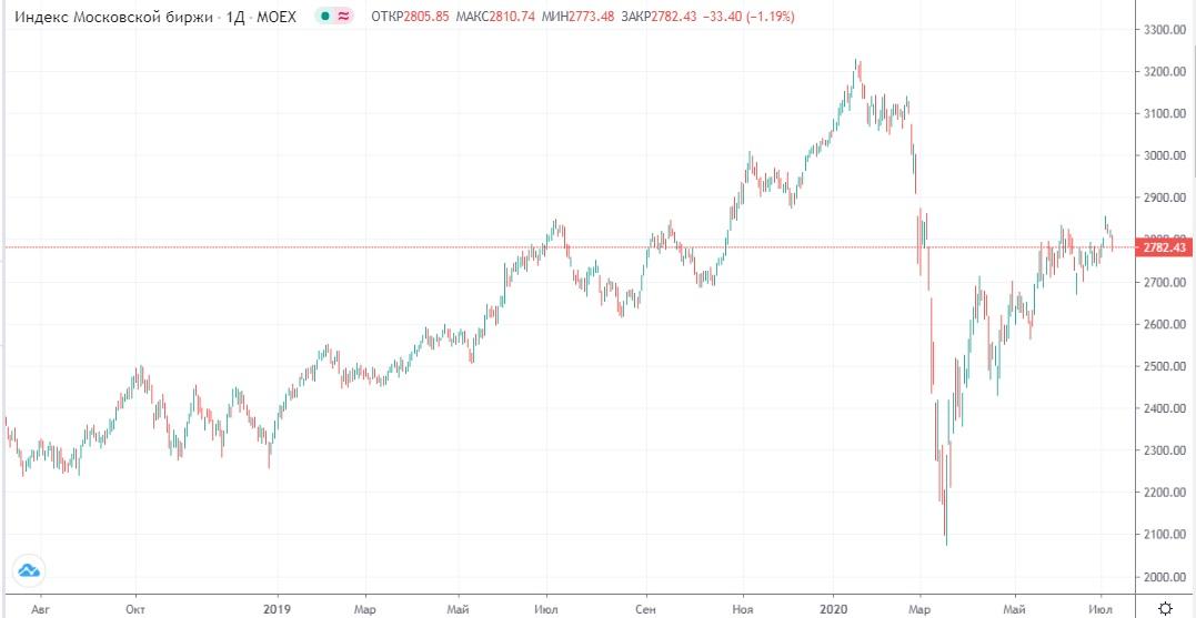 Обзор рынка 10.07.2020