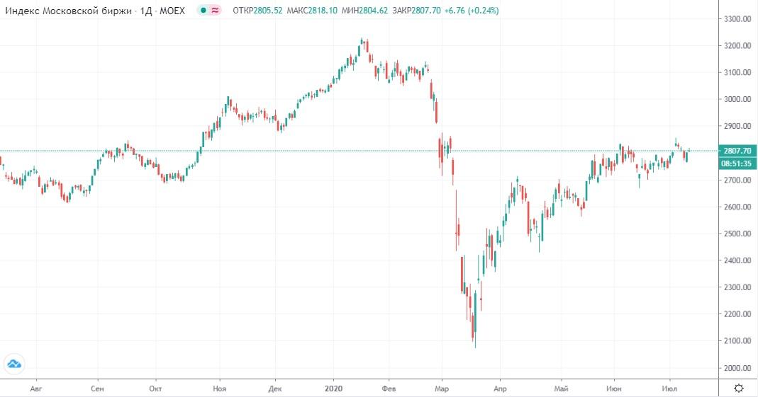 Обзор рынка 13.07.2020