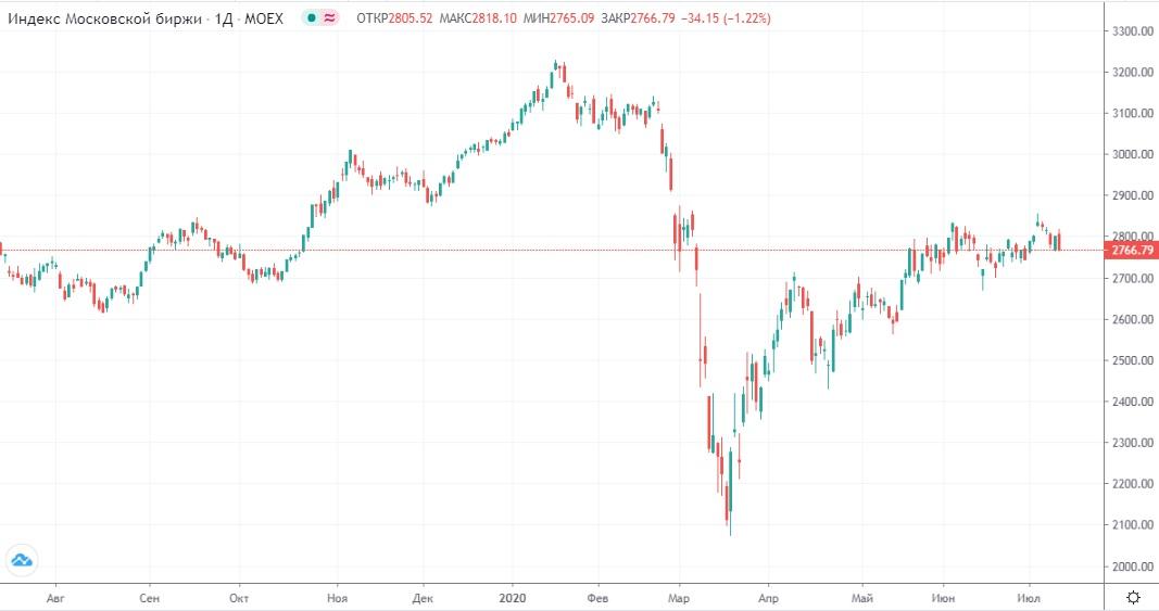 Обзор рынка 14.07.2020