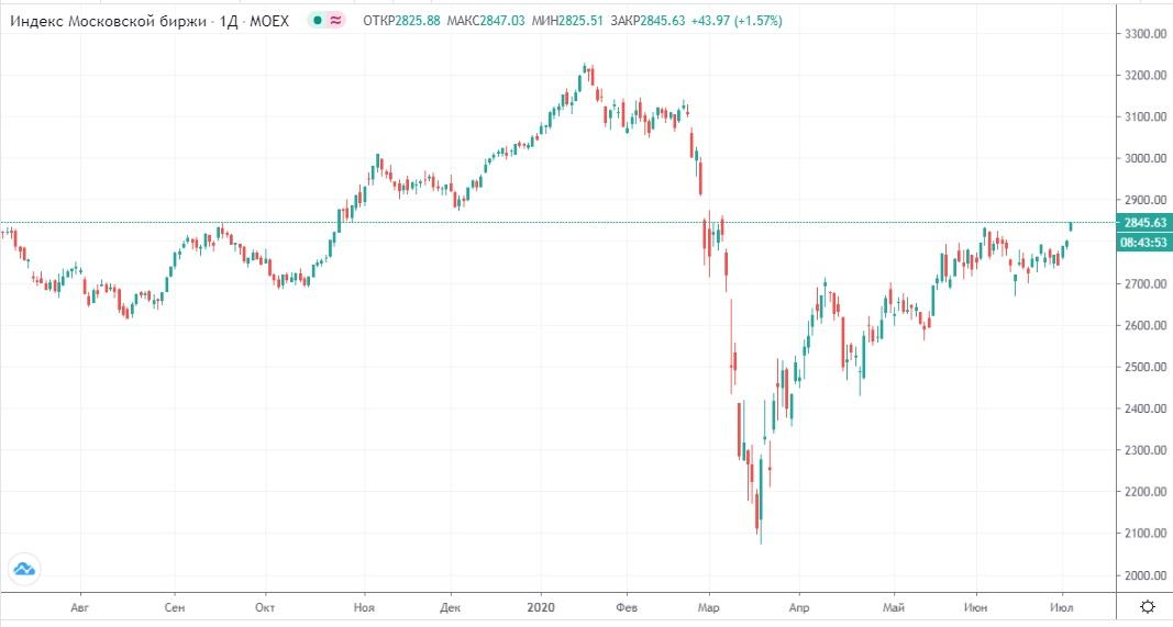 Обзор рынка 06.07.2020