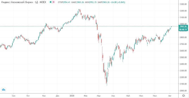 Обзор рынка 05.08.2020