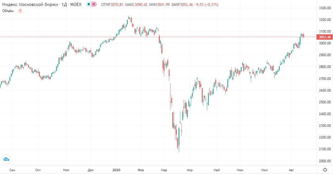 Обзор рынка 18.08.2020