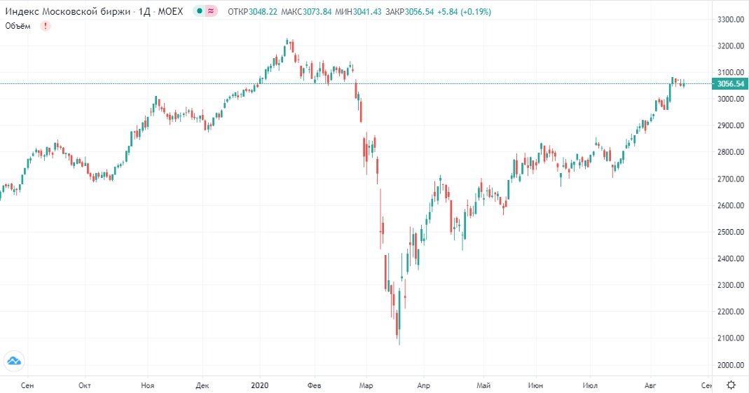 Обзор рынка 20.08.2020
