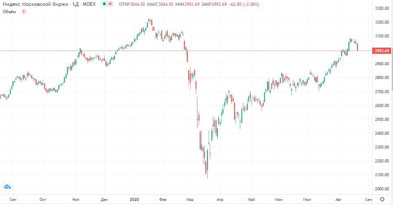 Обзор рынка 21.08.2020