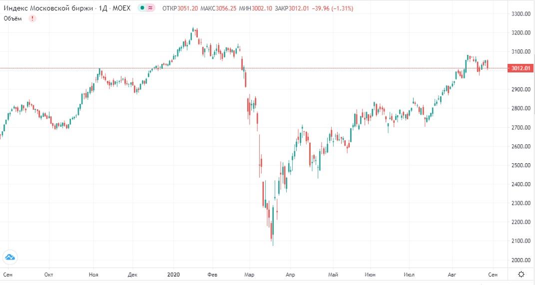 Обзор рынка 28.08.2020