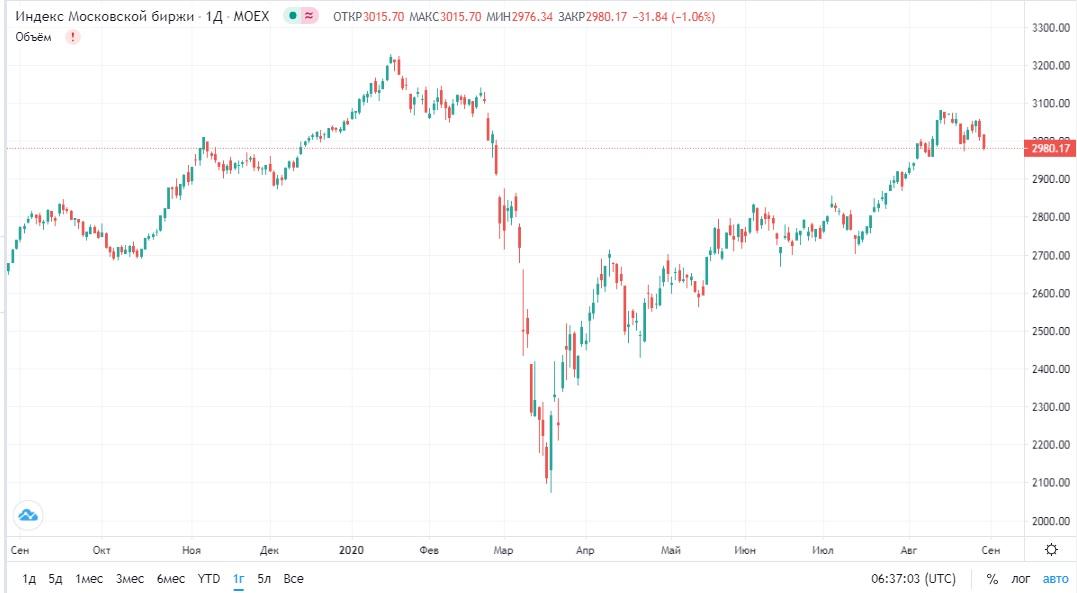 Обзор рынка 31.08.2020