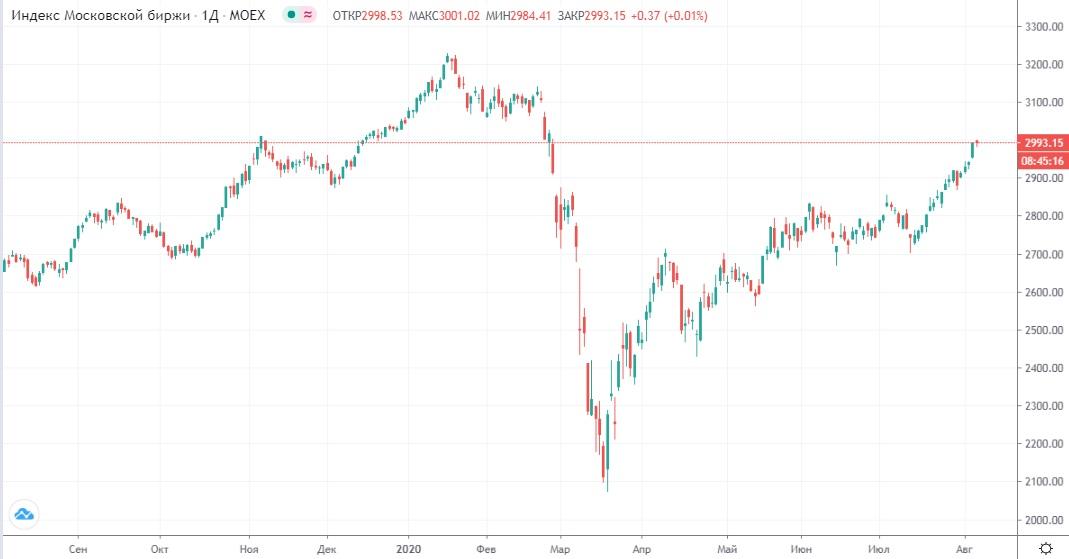 Обзор рынка 06.08.2020