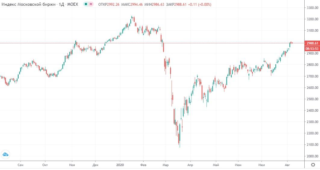 Обзор рынка 07.08.2020