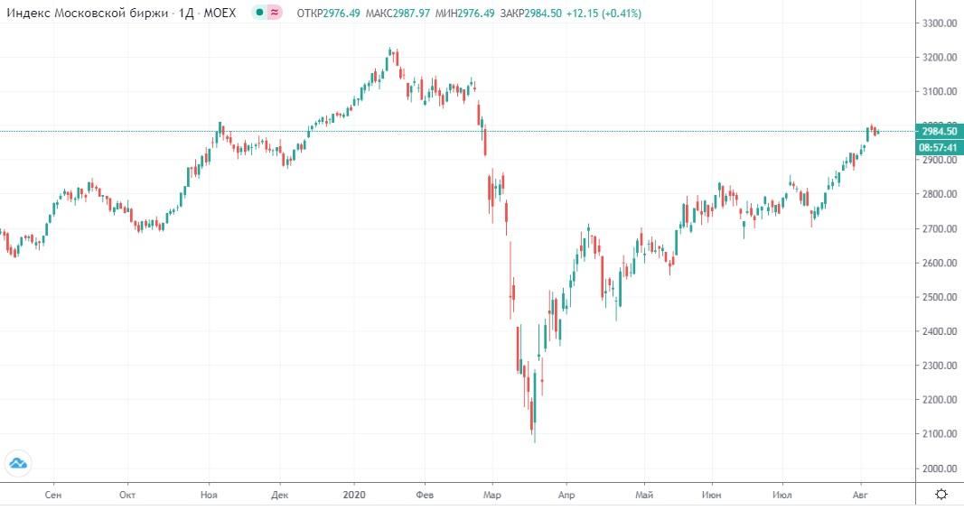 Обзор рынка 10.08.2020