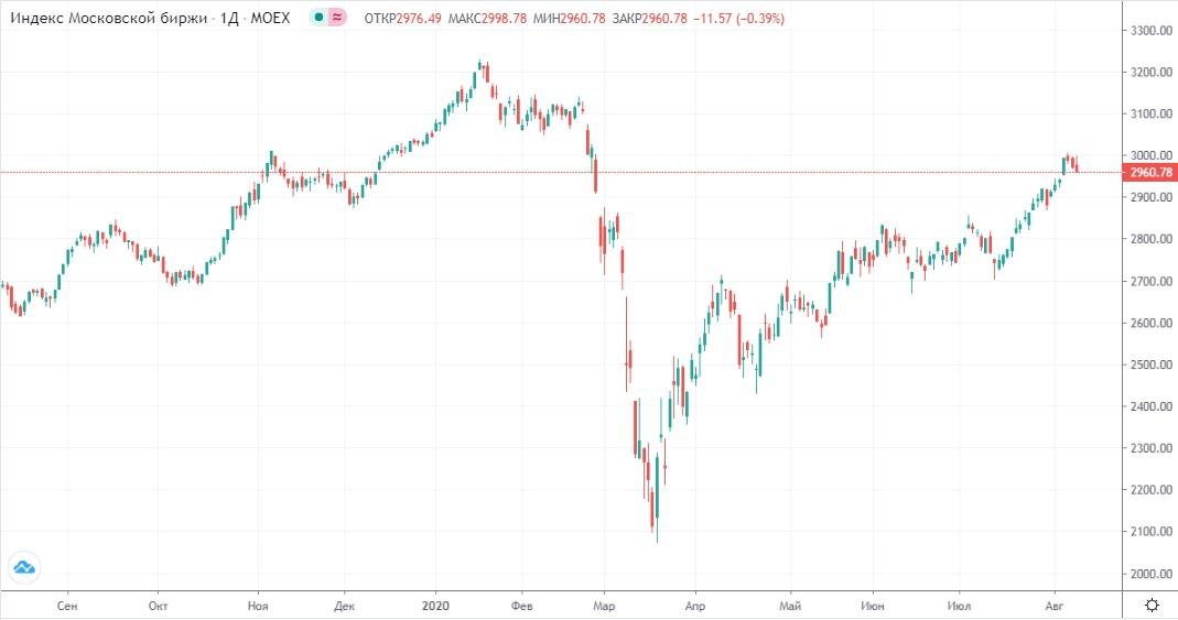 Обзор рынка 11.08.2020