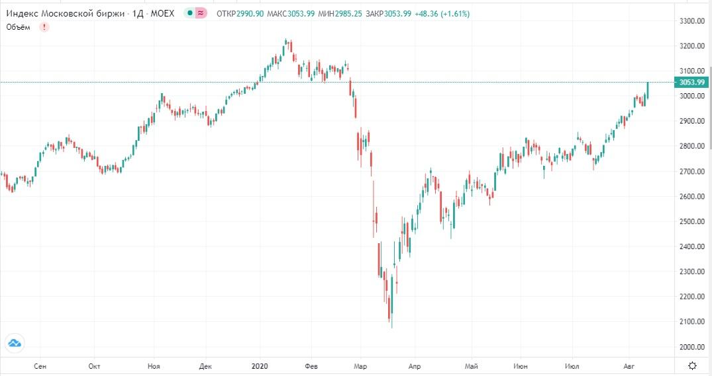 Обзор рынка 13.08.2020
