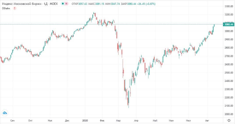 Обзор рынка 14.08.2020