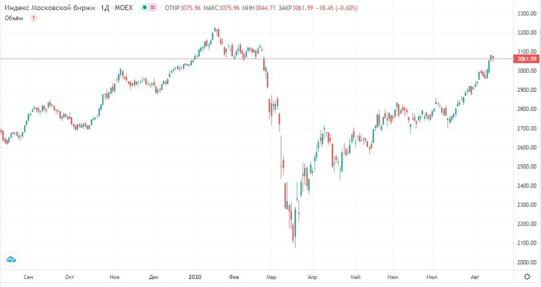 Обзор рынка 17.08.2020