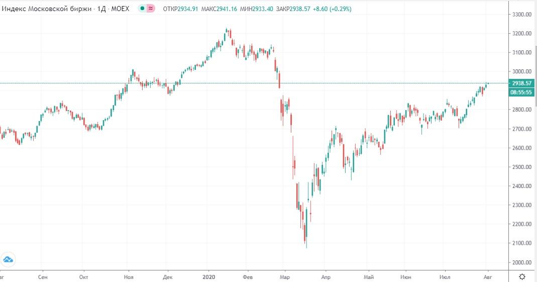 Обзор рынка 04.08.2020