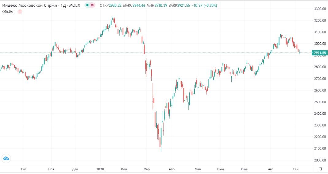 Обзор рынка 07.09.2020