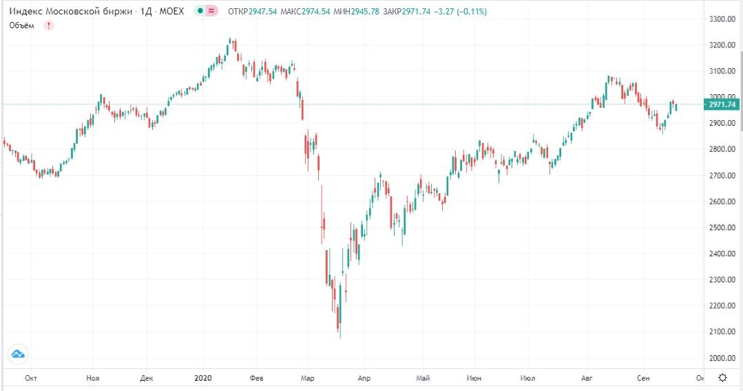 Обзор рынка 18.09.2020
