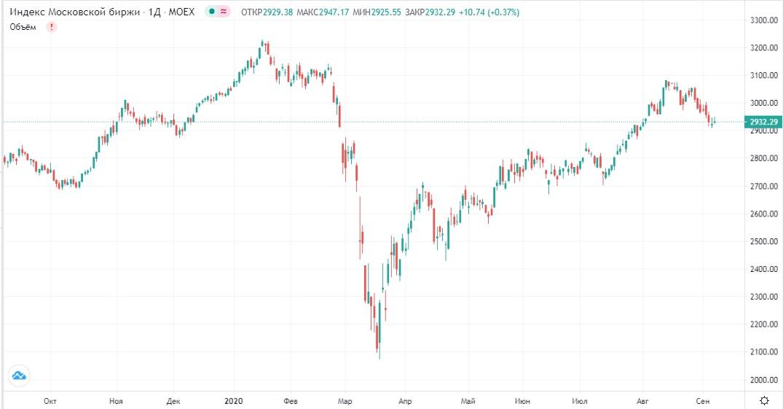 Обзор рынка 08.09.2020