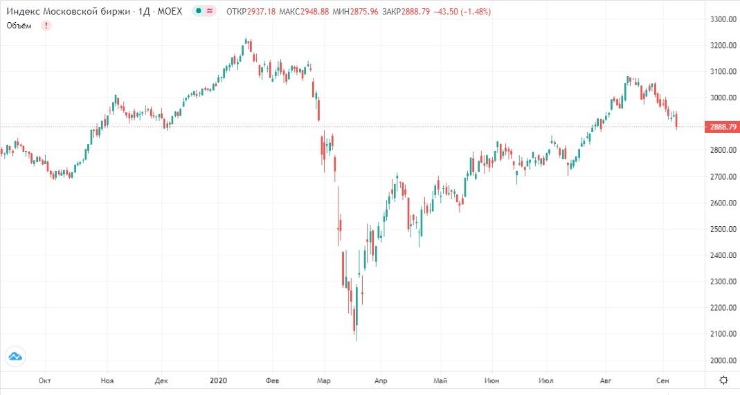 Обзор рынка 09.09.2020