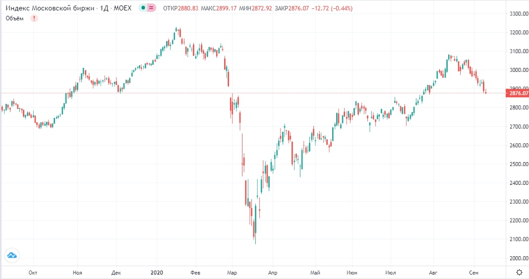 Обзор рынка 10.09.2020