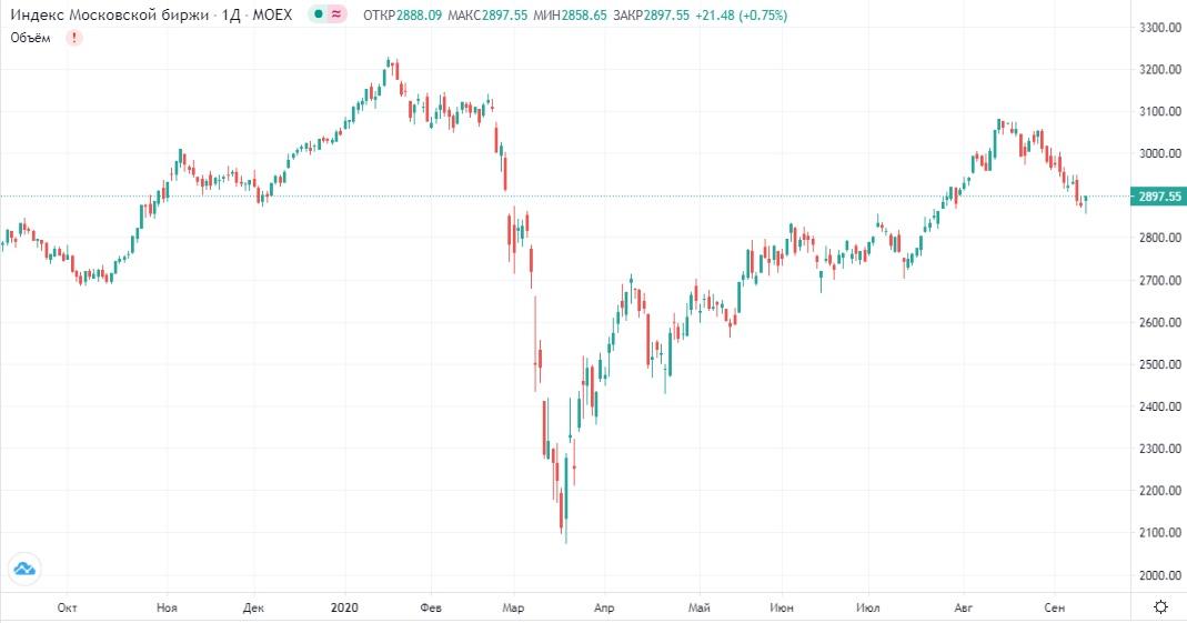 Обзор рынка 11.09.2020