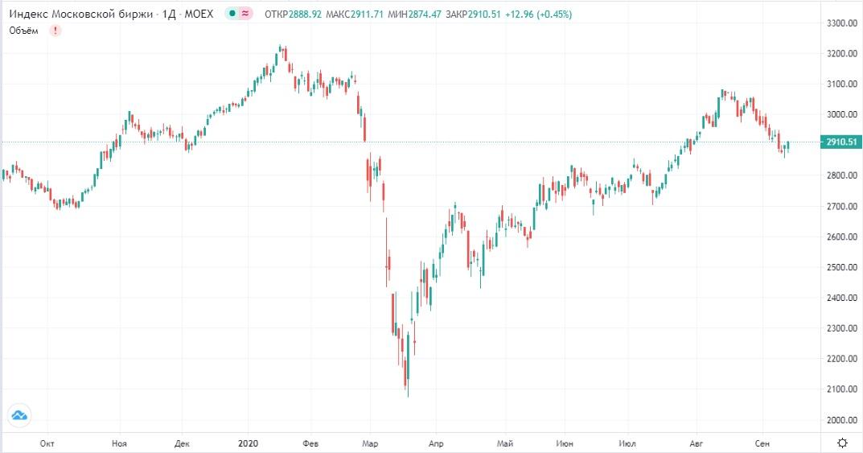 Обзор рынка 14.09.2020