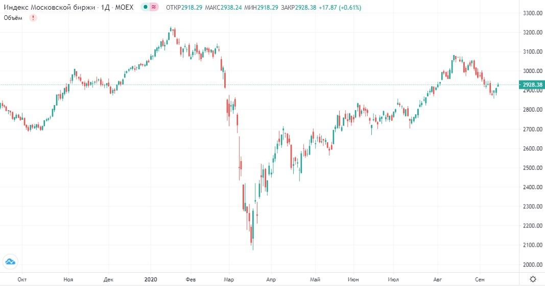 Обзор рынка 15.09.2020