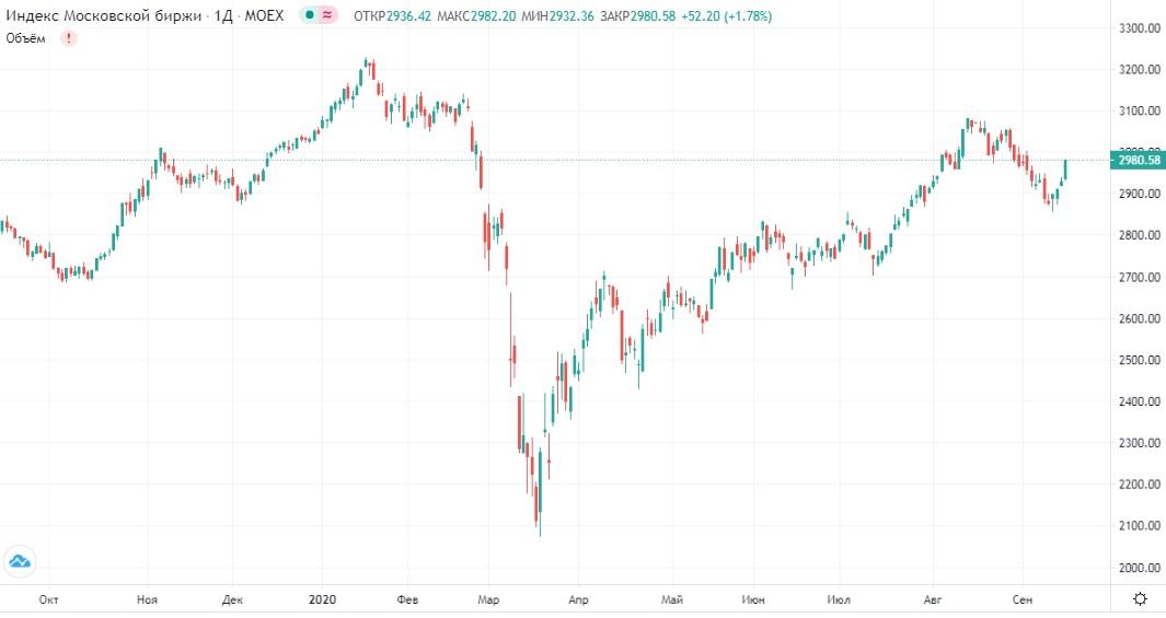 Обзор рынка 16.09.2020