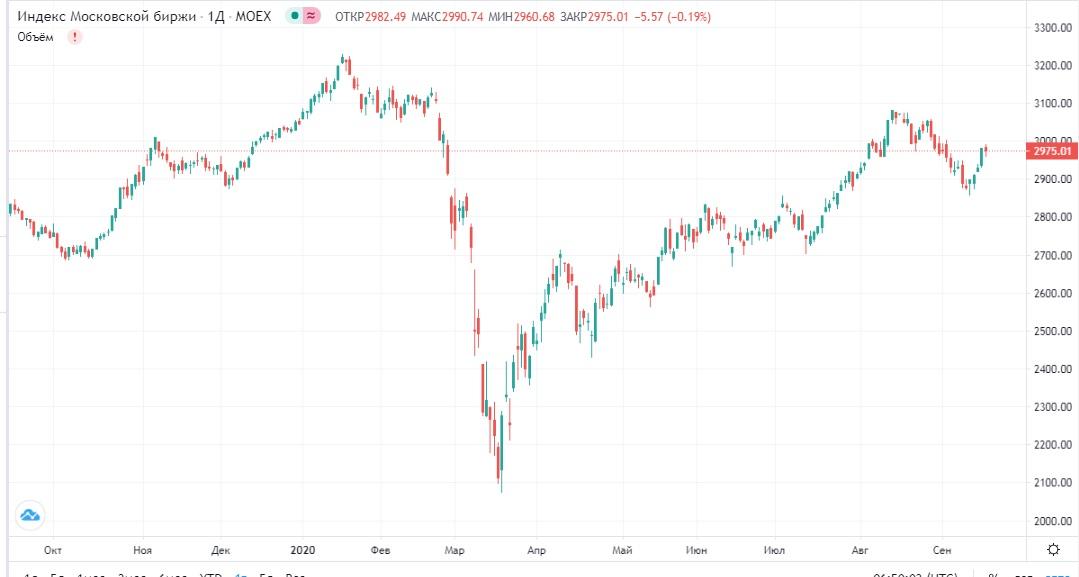 Обзор рынка 17.09.2020