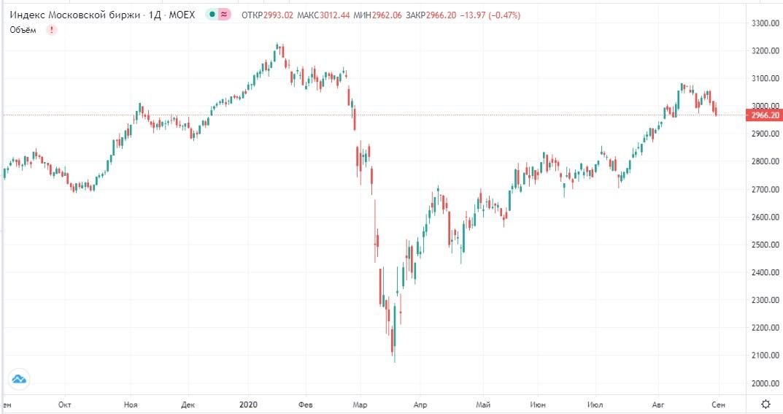 Обзор рынка 01.09.2020