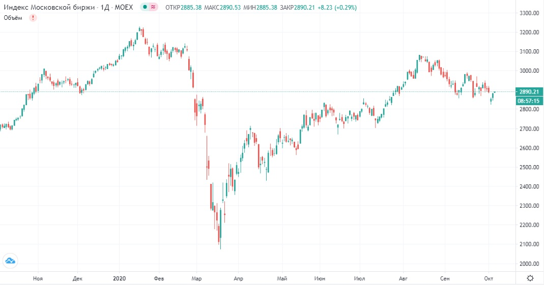 Обзор рынка 06.10.2020