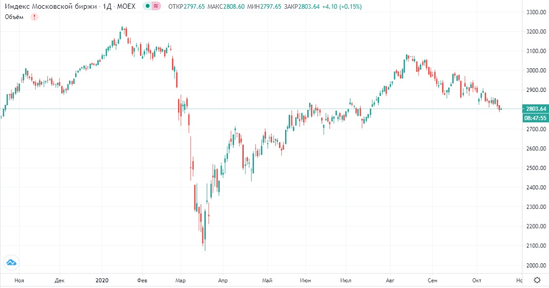 Обзор рынка 19.10.2020