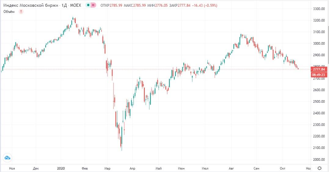 Обзор рынка 20.10.2020