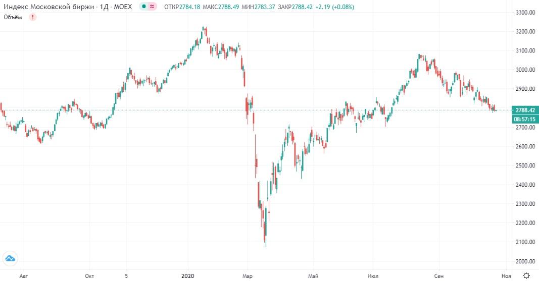 Обзор рынка 22.10.2020