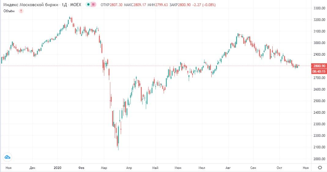 Обзор рынка 23.10.2020