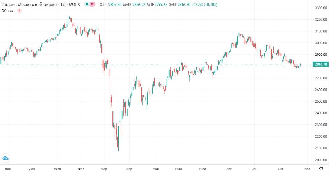 Обзор рынка 26.10.2020