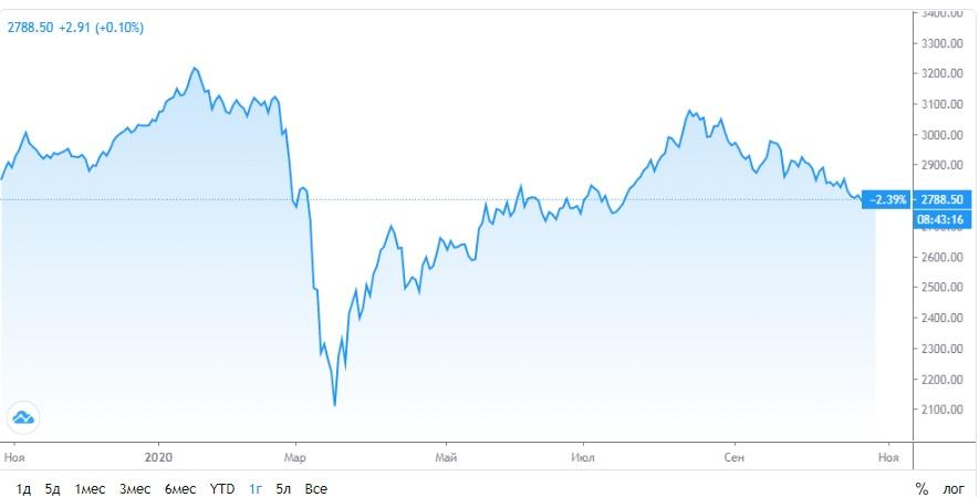 Обзор рынка 27.10.2020