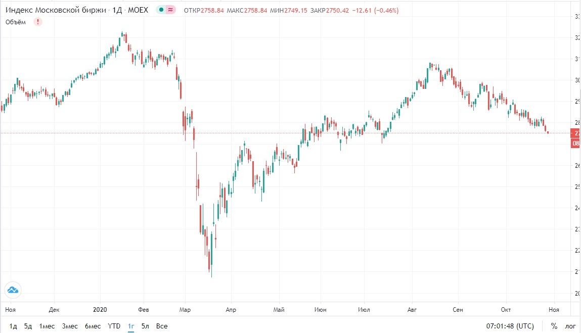 Обзор рынка 28.10.2020