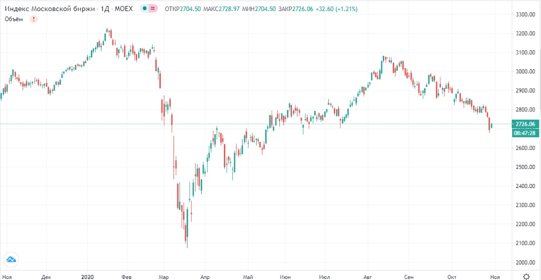 Обзор рынка 29.10.2020