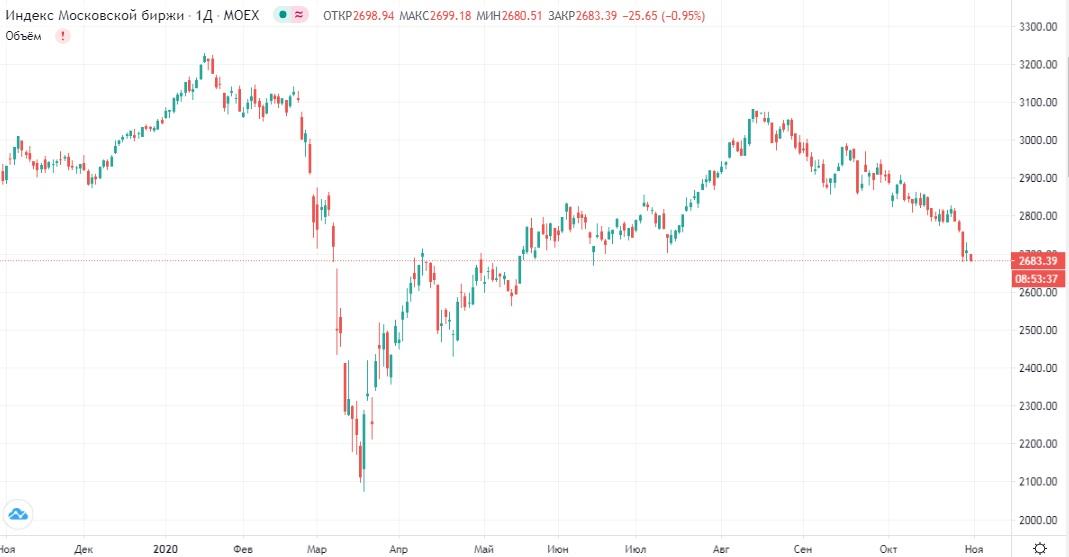 Обзор рынка 30.10.2020