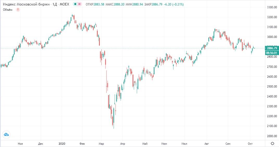 Обзор рынка 07.10.2020