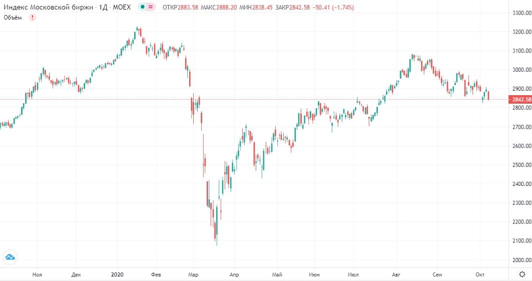 Обзор рынка 08.10.2020