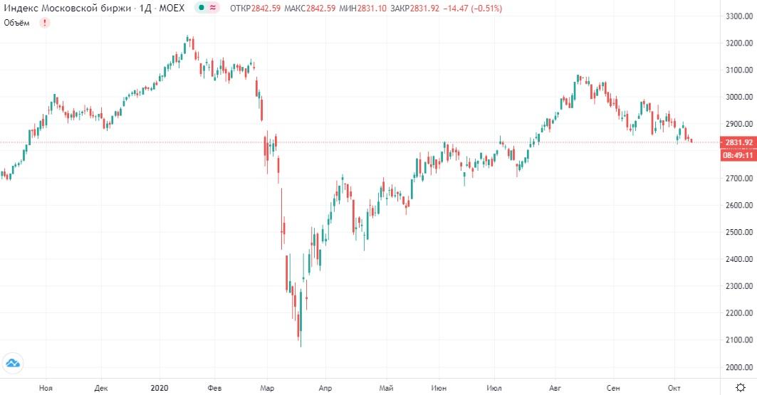 Обзор рынка 09.10.2020
