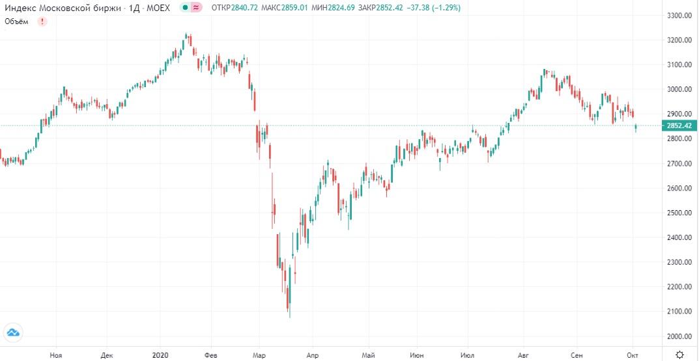 Обзор рынка 05.10.2020