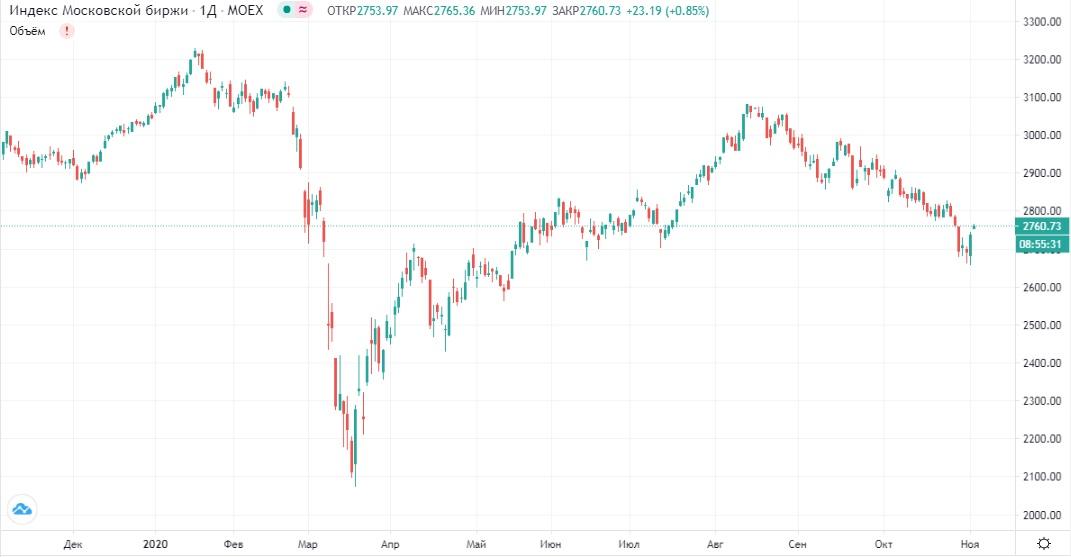 Обзор рынка 03.11.2020