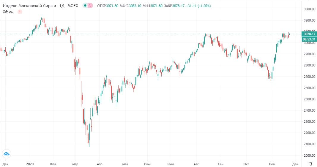 Обзор рынка 24.11.2020