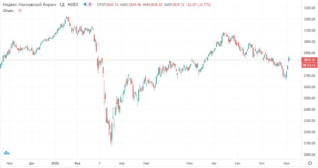 Обзор рынка 06.11.2020