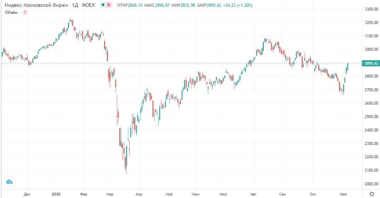 Обзор рынка 09.11.2020
