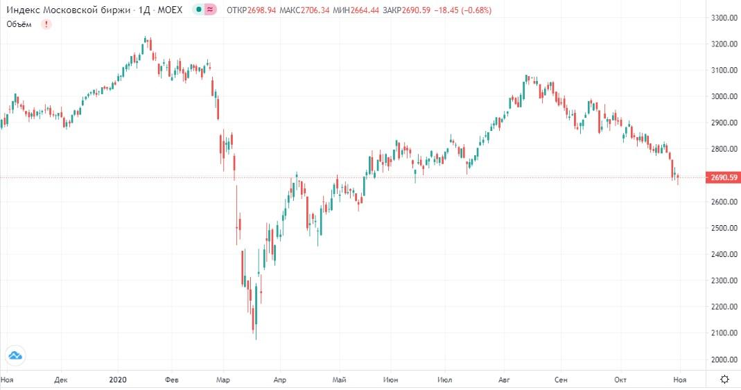 Обзор рынка 02.11.2020