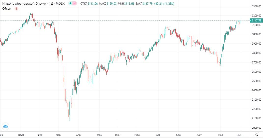 Обзор рынка 02.12.2020